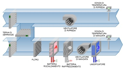 Trattamento aria Casal Bertone